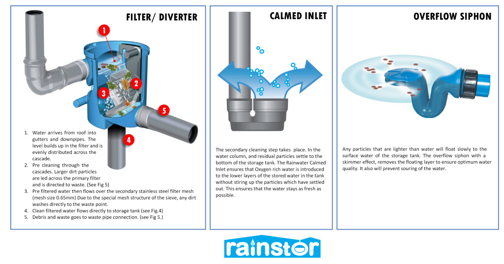 Agricultural Rainwater Harvesting Filters and Diverters explained